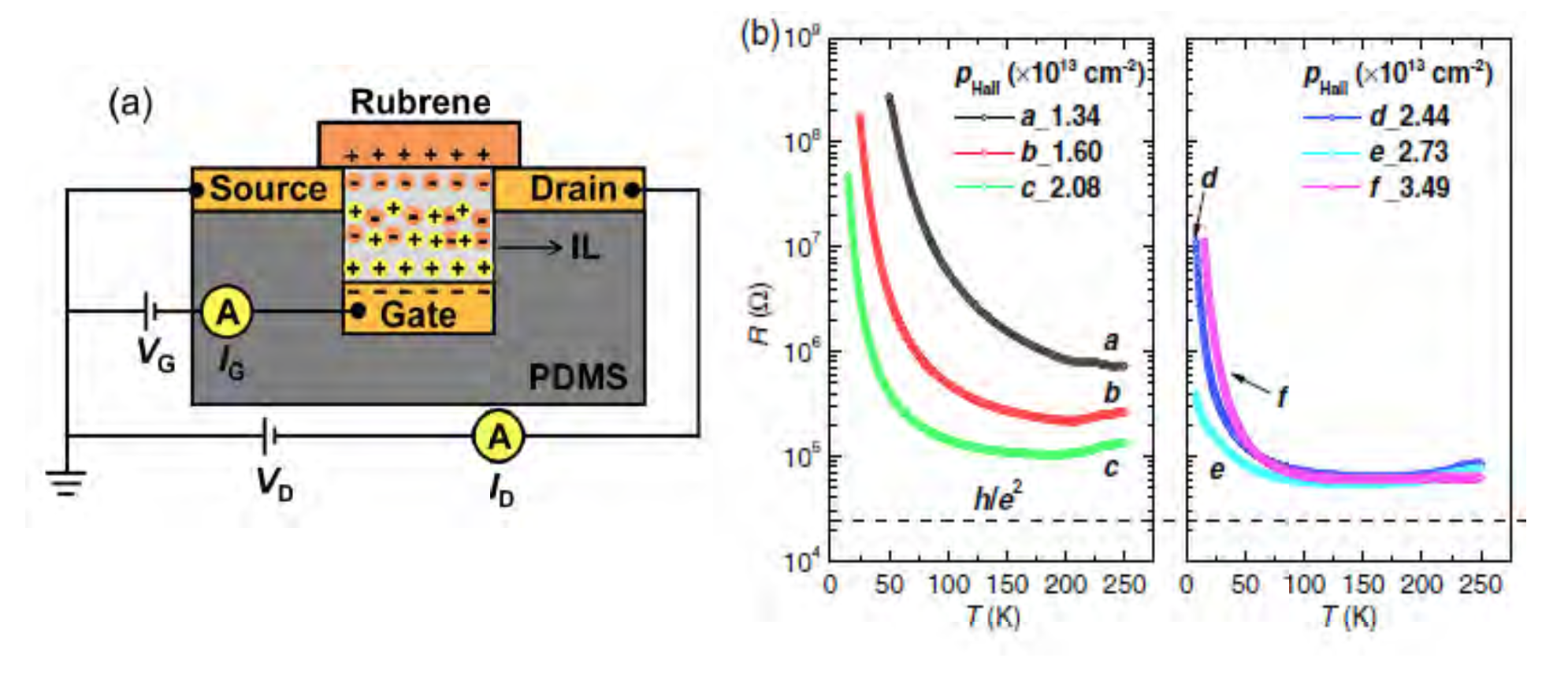 Approaching a Two-Dimensional (2D) Metallic State on the Surface of the Organic Semiconductor Rubrene