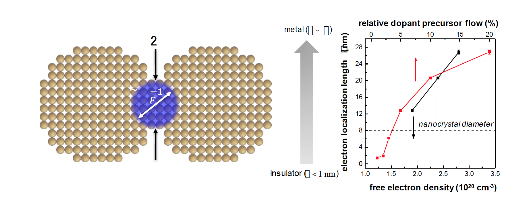 How many electrons make a nanocrystal film metallic?