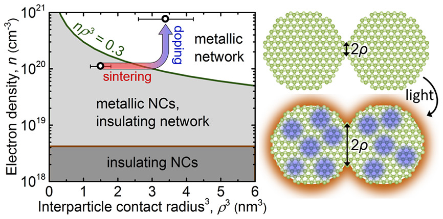 Light-induced insulator-metal transition in a nanocrystal network