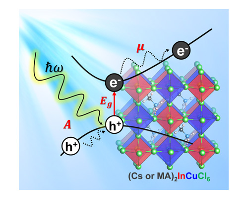 Indium-based double perovskites for solar energy harvesting